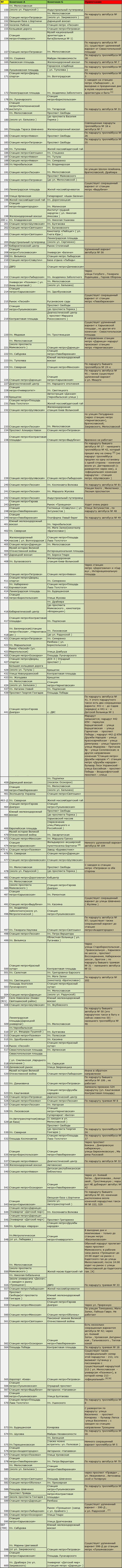 Маршрутки Киева (маршруты)