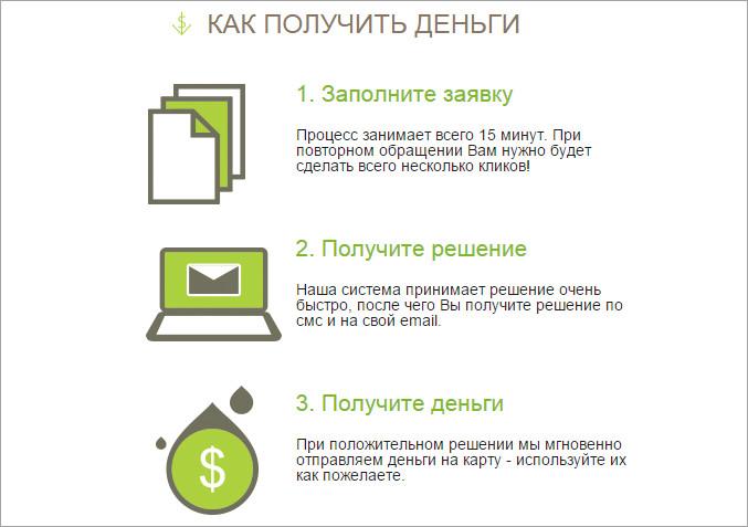манивео кредит онлайн