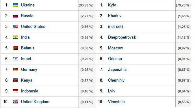 Страны и города Украины