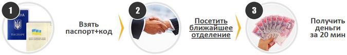 Прцедура получения онлайн кредита в Киеве через Глобал Кредит