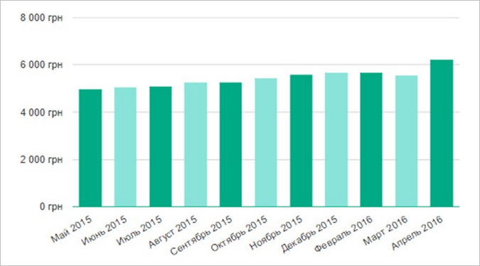 Изменения средней заработной платы в Киеве за март-апрель 2016 года