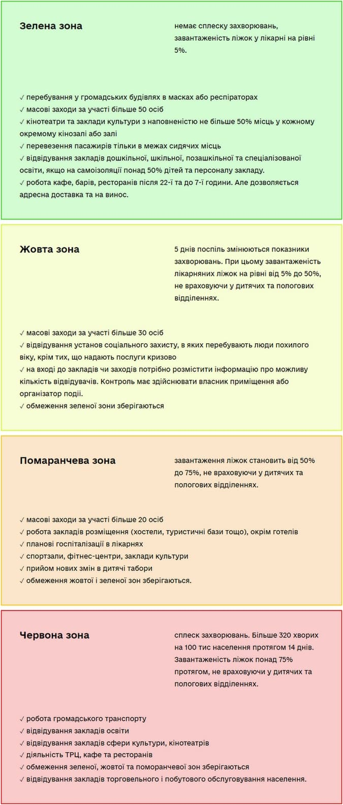 карантин киев украина новые правила по зонам