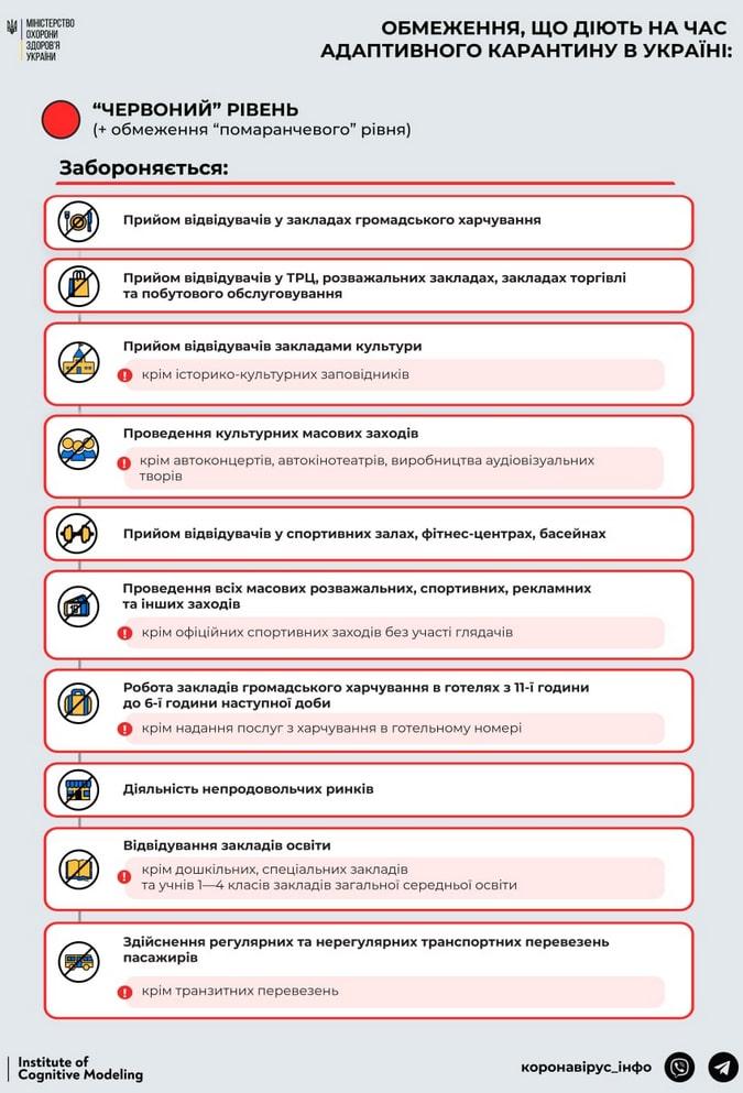 локдаун киев правила ограничения красная зона карантин 2021