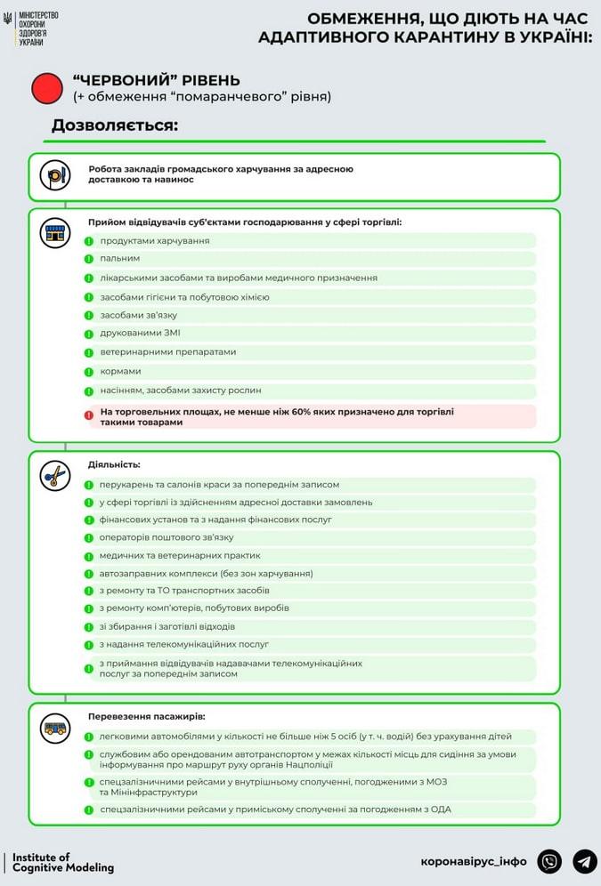 локдаун киев правила что разрешается красная зона карантин 2021